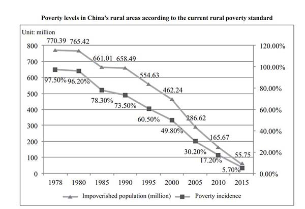 china poverty reduction.jpg