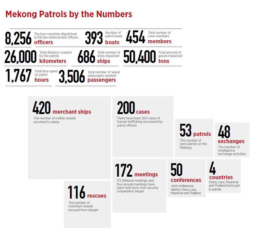 mekong-patrols-by-the-numbers