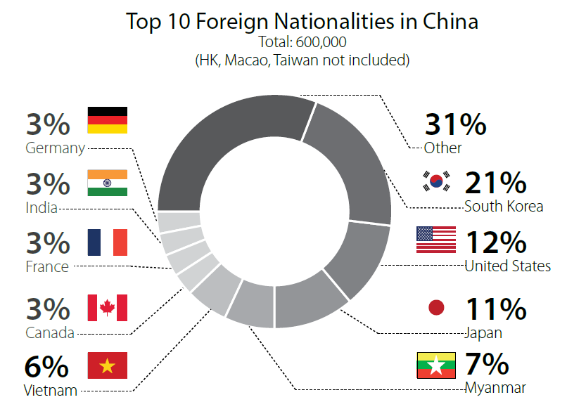 foreigners in china